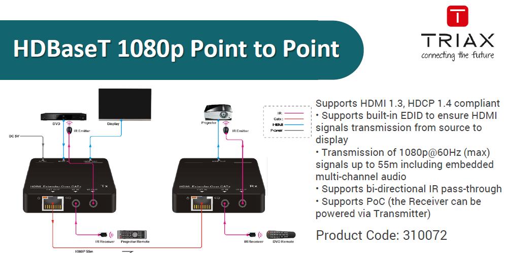 Domestic HDMI Distribution | One Vision Digital Ltd